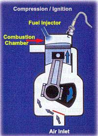 DIRECT FUEL INJECTION COMPRESSION IGNITION