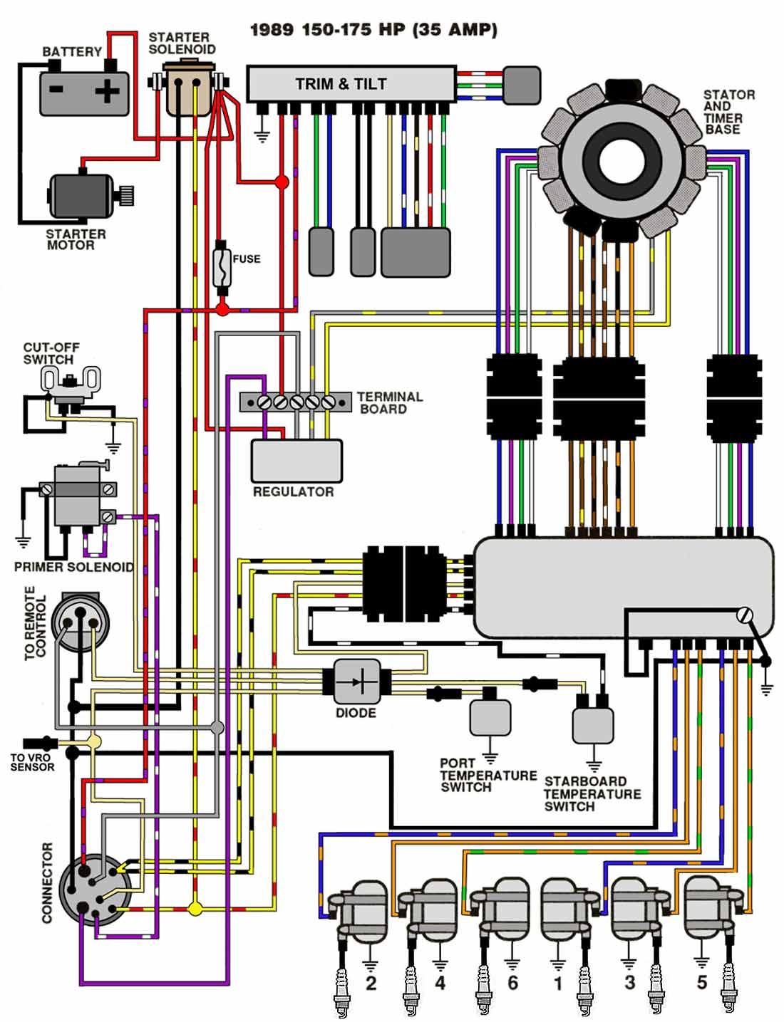 1989_89_150_175_35A  Yamaha Outboard Wiring Diagram on tilt trim gauge, parts meters speed, for 6hp, for tachometer, f25tlry,