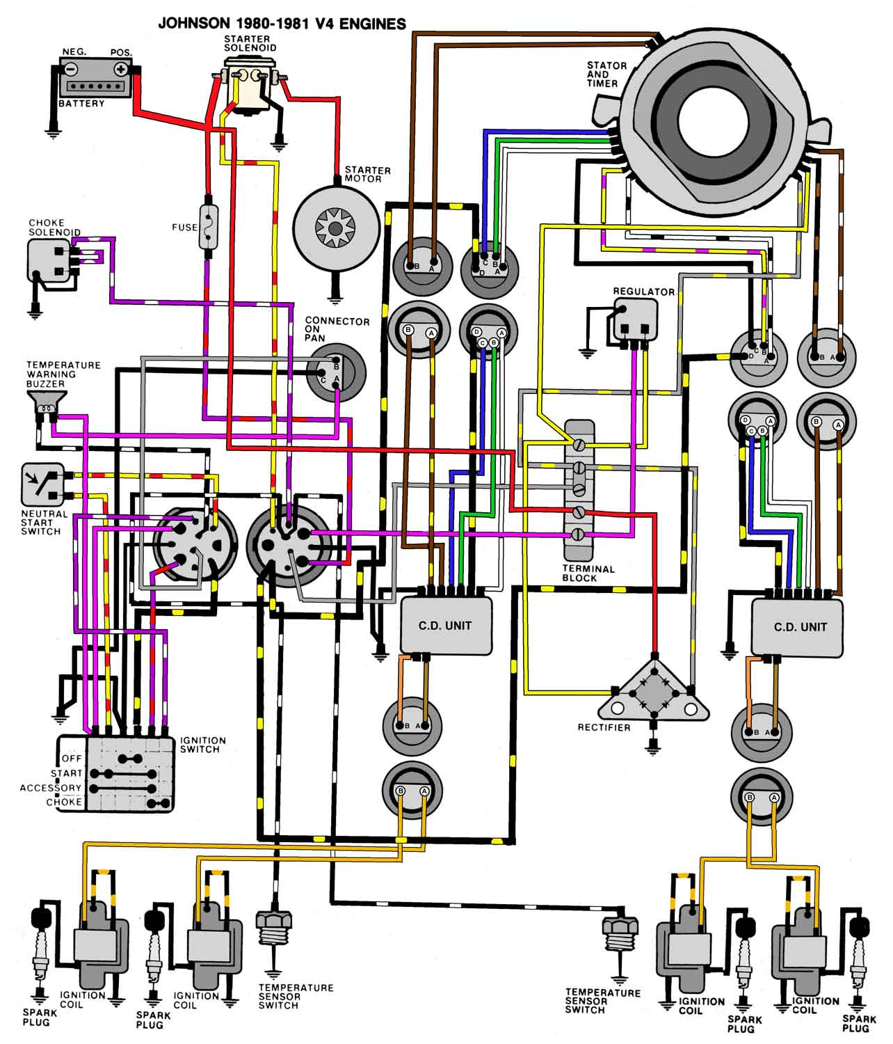 80_81_V4 mastertech marine evinrude johnson outboard wiring diagrams 70 HP Evinrude Schematic at cos-gaming.co