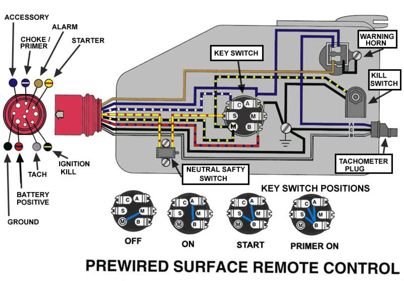 REMCONTBOX wiring tach from johnson controls page 1 iboats boating forums 70 HP Johnson Ignition Wiring at bakdesigns.co