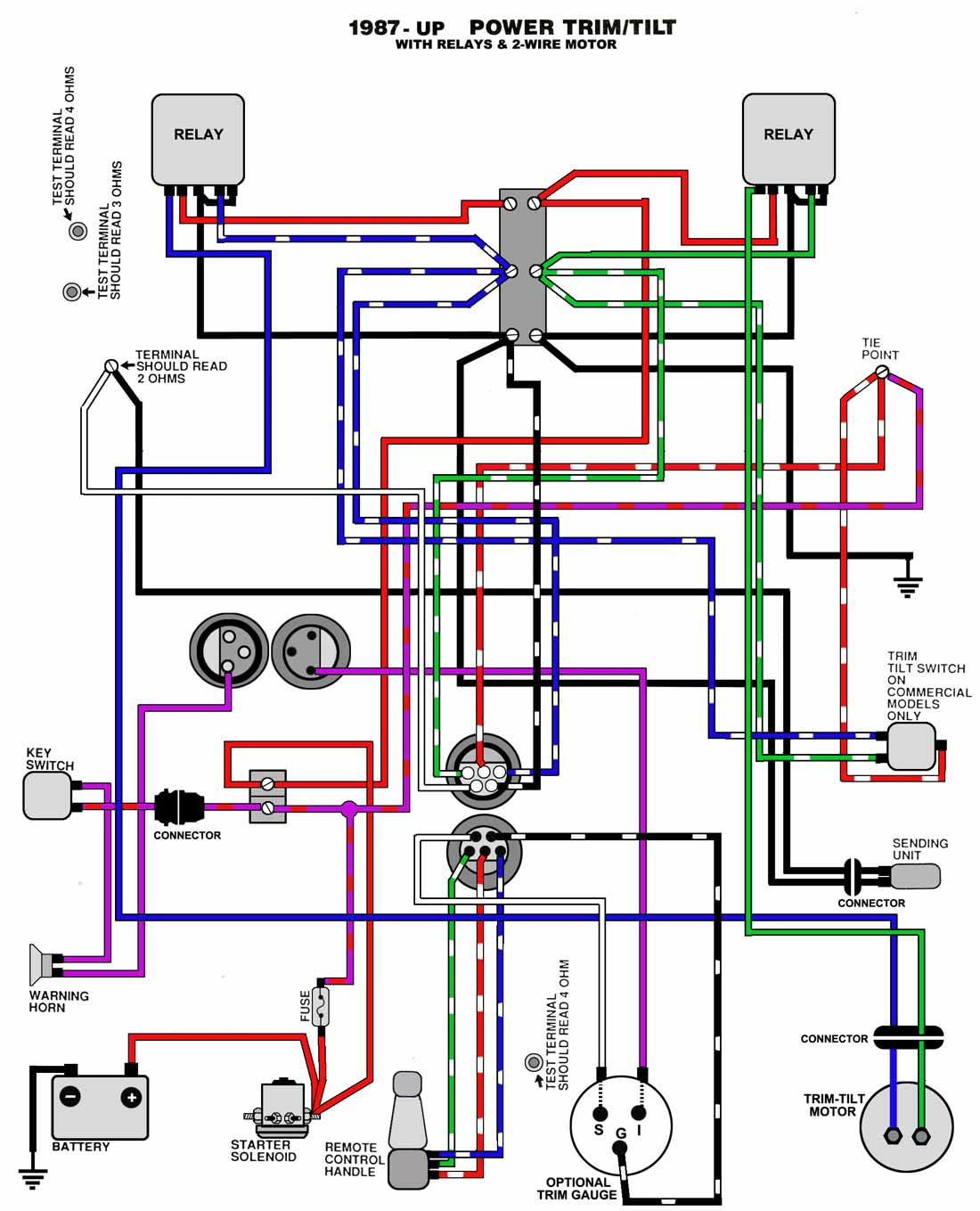 Wiring Diagram For Omc Outboard Motor Libraries 200 Hp Mercury Free Download Common Trim And Tilt System Diagramstrim U0026 1987 Up Relay