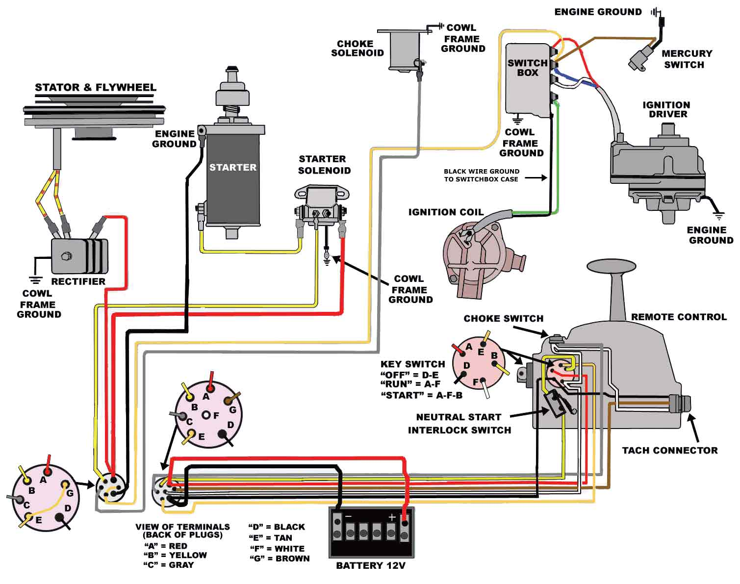 wiring diagram for mercury ignition switch wiring diagram de rh 6 rnbgh juliusdoerner de  mercury outboard ignition switch wiring diagram