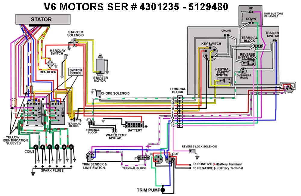 mercury outboard wiring diagrams -- mastertech marin mercury v6 outboard wiring diagram mercury switch box schematic mastertech marine